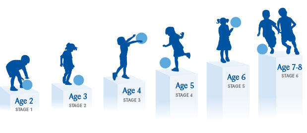 ages-stages-2-7yrs